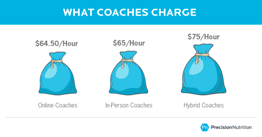 Nutrition coaching: How much should you charge? This exclusive report shows what it really takes to earn top-tier rates: